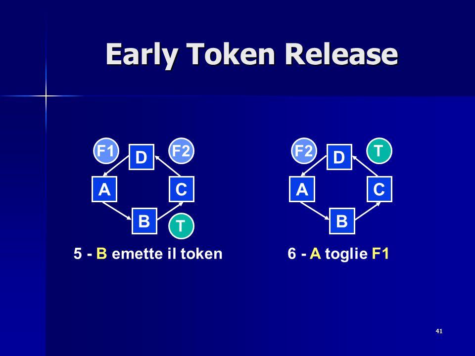 41 Early Token Release B D CA B D CA 5 - B emette il token6 - A toglie F1 T F1TF2