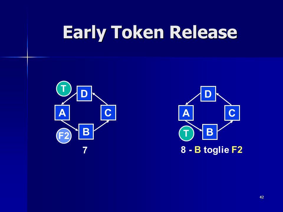 42 Early Token Release B D CA B D CA 7 8 - B toglie F2 F2 T T