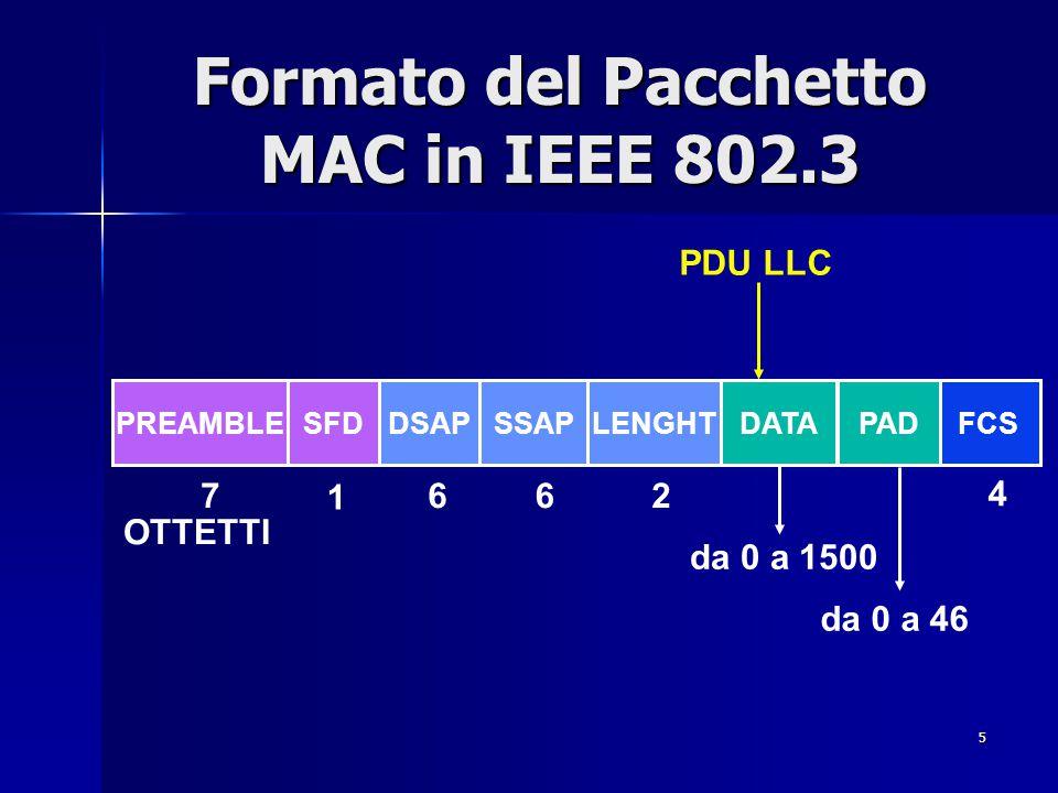 5 Formato del Pacchetto MAC in IEEE 802.3 6627 1 PREAMBLESFDDSAPSSAPLENGHTDATAFCSPAD da 0 a 1500 da 0 a 46 4 OTTETTI PDU LLC