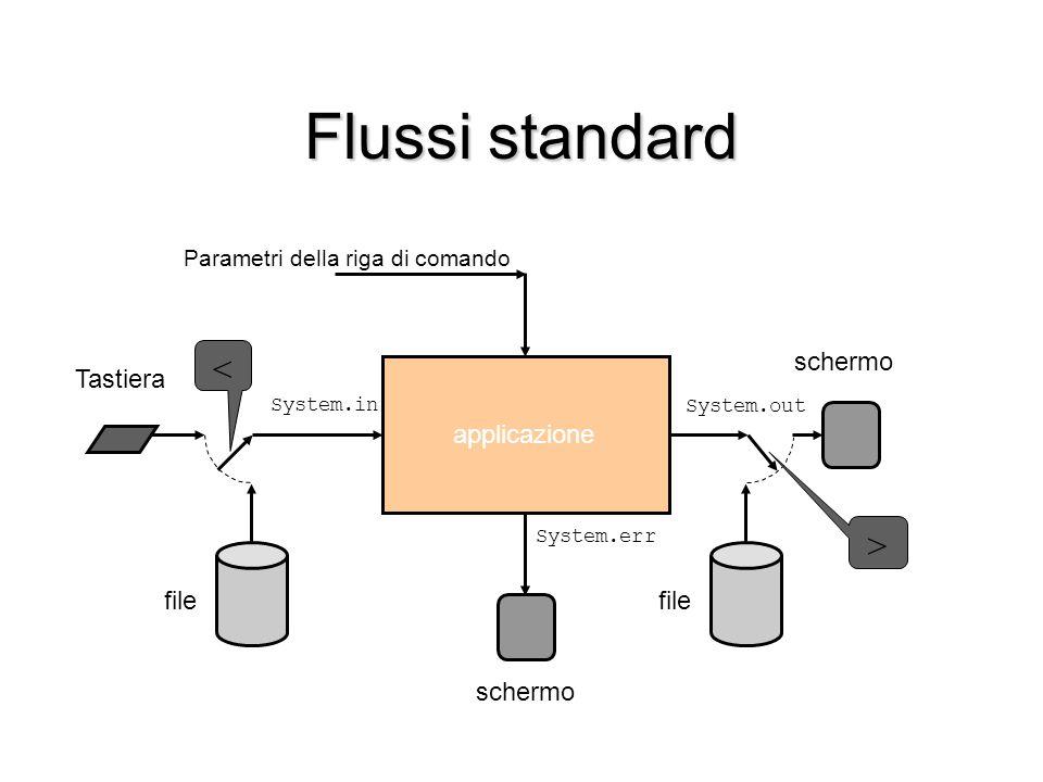 Flussi standard Tastiera file applicazione schermo file System.in System.out System.err Parametri della riga di comando schermo < >