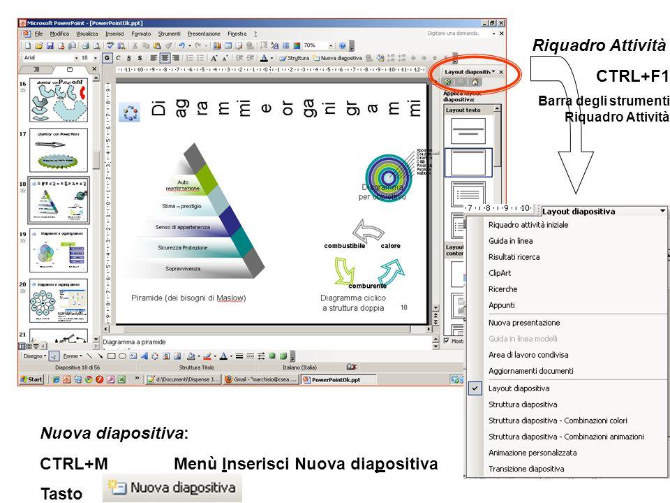 Riquadro Attività CTRL+F1 Barra degli strumenti Riquadro Attività Nuova diapositiva: CTRL+MMenù Inserisci Nuova diapositiva Tasto