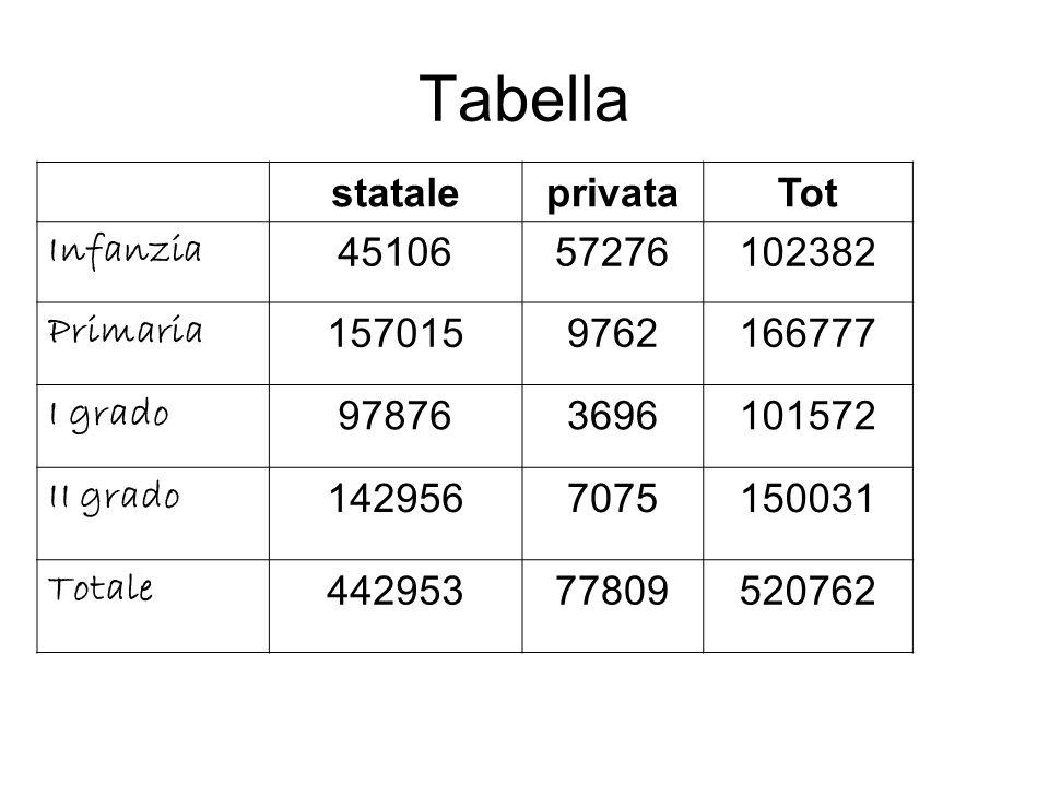 Tabella stataleprivataTot Infanzia 4510657276102382 Primaria 1570159762166777 I grado 978763696101572 II grado 1429567075150031 Totale 44295377809520762