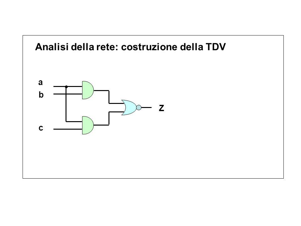 Analisi della rete: costruzione della TDV a b c Z