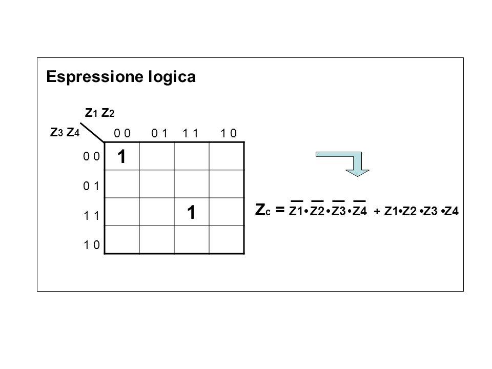Espressione logica 1 1 Z 1 Z 2 Z 3 Z 4 0 0 0 1 1 1 1 0 0 0 1 1 1 0 Z c = Z1 Z2 Z3 Z4 + Z1 Z2 Z3 Z4