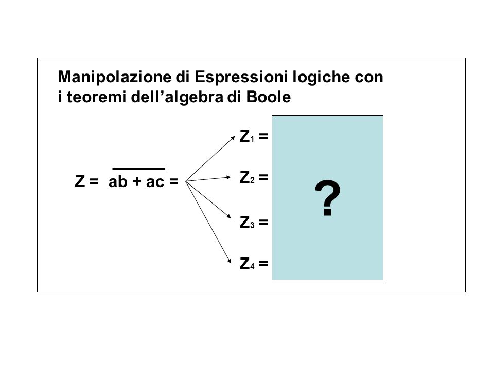 Manipolazione di Espressioni logiche con i teoremi dell'algebra di Boole Z = ab + ac = Z 1 = a (b + c) Z 2 = a + b + c Z 3 = a + b c Z 4 = ab ac