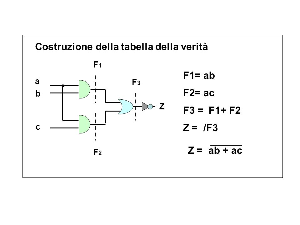 Costruzione della tabella della verità Z = ab + ac a b c Z F1F1 F2F2 F3F3 Z = /F3 F3 = F1+ F2 F1= ab F2= ac