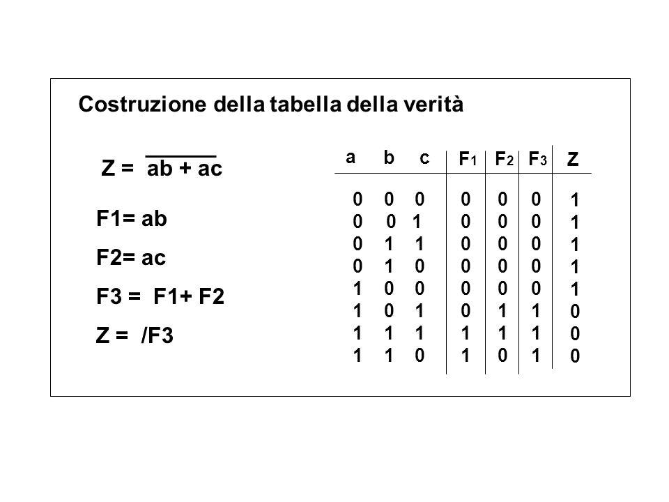 Costruzione della tabella della verità Z = ab + ac a bc F1F1 0 0 0 0 0 1 0 1 1 0 1 0 1 0 0 1 0 1 1 1 1 1 1 0 0000001100000011 F2F2 0000011000000110 F3F3 0000011100000111 Z 1111100011111000 Z = /F3 F3 = F1+ F2 F1= ab F2= ac