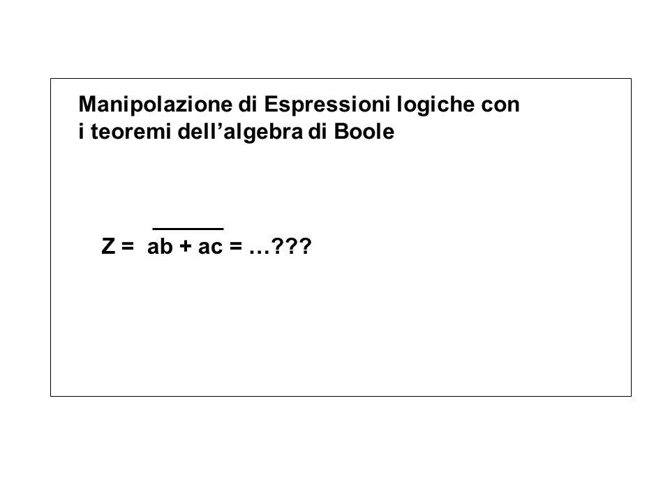 Manipolazione di Espressioni logiche con i teoremi dell'algebra di Boole Z = ab + ac = …