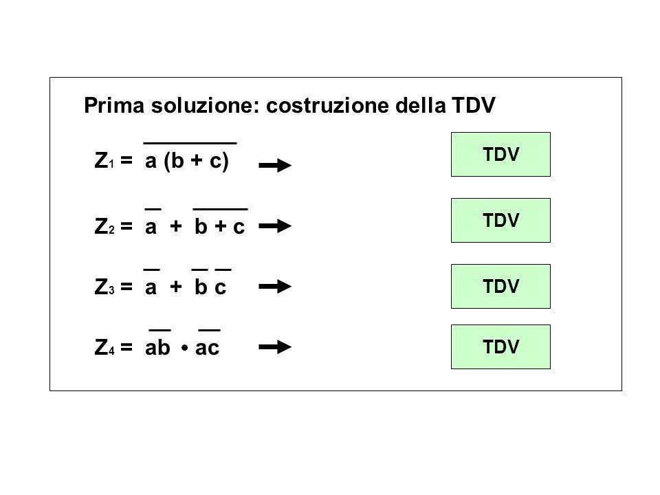 Z 1 = a (b + c) Z 2 = a + b + c Z 3 = a + b c Z 4 = ab ac Prima soluzione: costruzione della TDV TDV