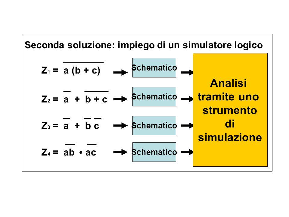 Z 1 = a (b + c) Z 2 = a + b + c Z 3 = a + b c Z 4 = ab ac Seconda soluzione: impiego di un simulatore logico Schematico TDV Analisi tramite uno strumento di simulazione