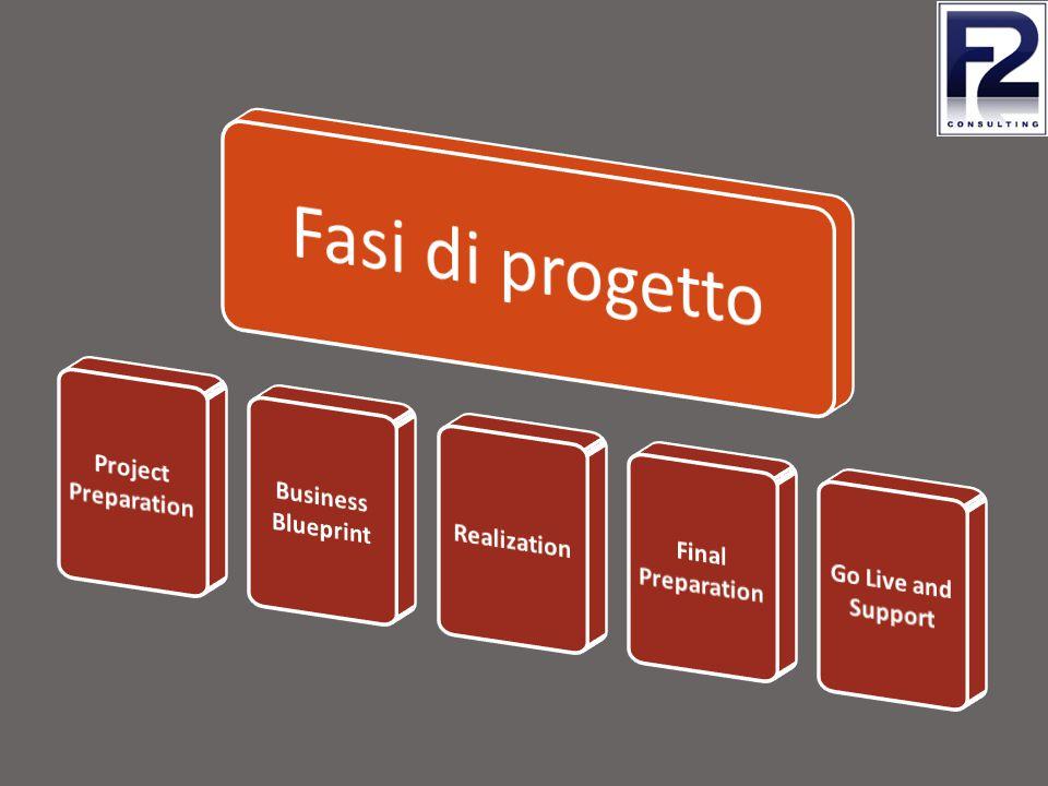 Rappresenta la fase di avvio durante la quale vengono definiti gli obiettivi del progetto.