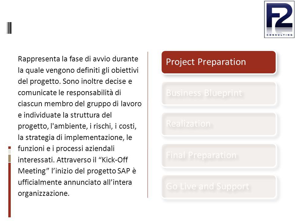 Rappresenta la fase di avvio durante la quale vengono definiti gli obiettivi del progetto. Sono inoltre decise e comunicate le responsabilità di ciasc
