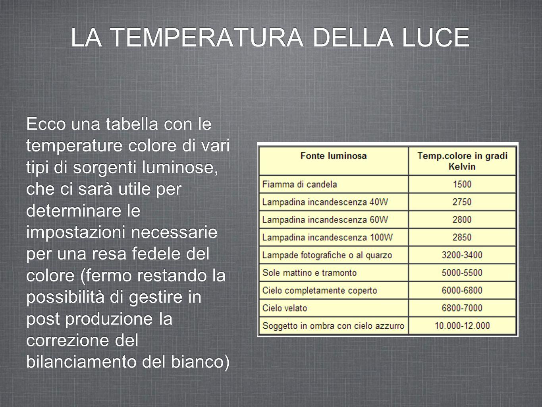LA TEMPERATURA DELLA LUCE Ecco una tabella con le temperature colore di vari tipi di sorgenti luminose, che ci sarà utile per determinare le impostazi