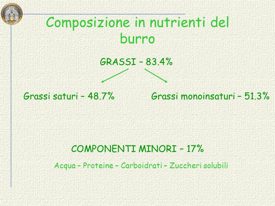 Composizione Chimica Tipo e Qualità della matrice botanica Filiera Olio vergine d'oliva Olio di semi Olio d'oliva raffinazione SEMI vegetali macinazio