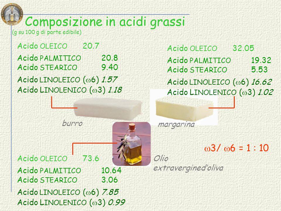 Composizione in nutrienti del burro COMPONENTI MINORI – 17% GRASSI – 83.4% Acqua – Proteine – Carboidrati – Zuccheri solubili Grassi saturi – 48.7%Gra