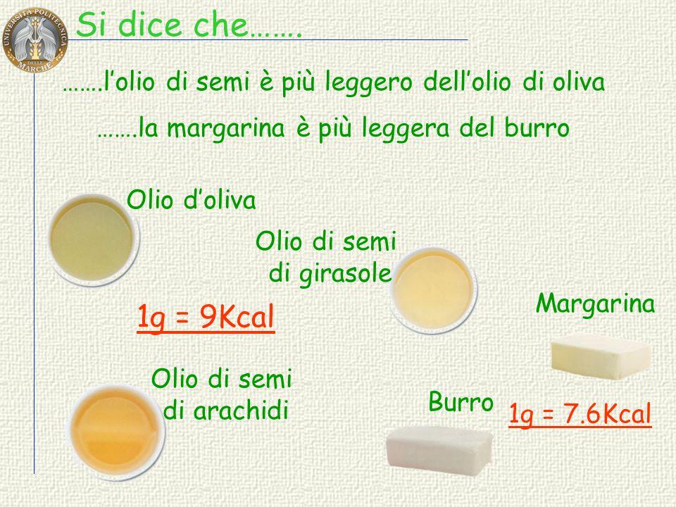 (g su 100 g di parte edibile) Composizione in acidi grassi margarina burro Acido OLEICO 73.6 Acido LINOLEICO (  6) 7.85 Acido L INOLENICO (  3) 0.99