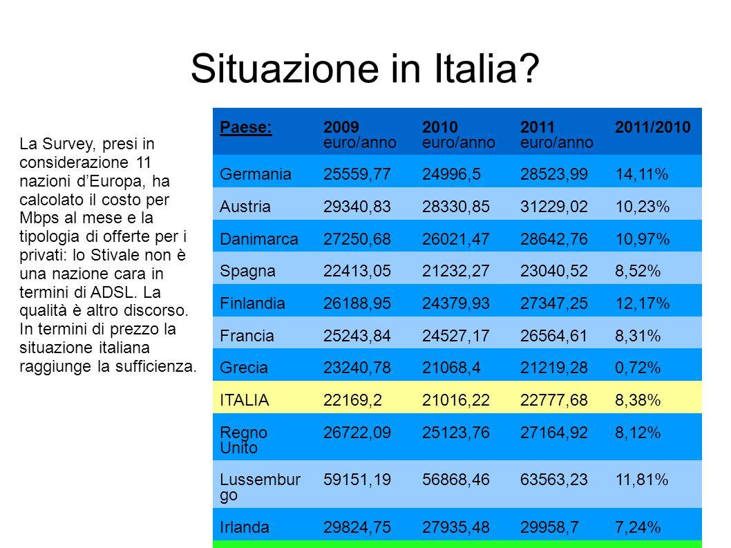 Situazione in Italia.