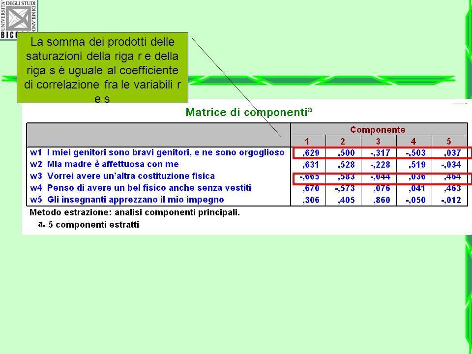 La somma dei prodotti delle saturazioni della riga r e della riga s è uguale al coefficiente di correlazione fra le variabili r e s