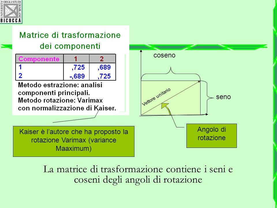 La matrice di trasformazione contiene i seni e coseni degli angoli di rotazione coseno seno Vettore unitario Angolo di rotazione Kaiser è l'autore che