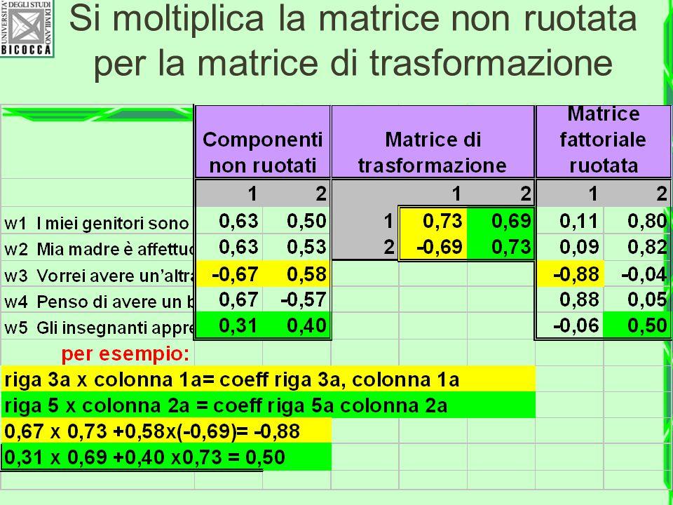 Si moltiplica la matrice non ruotata per la matrice di trasformazione