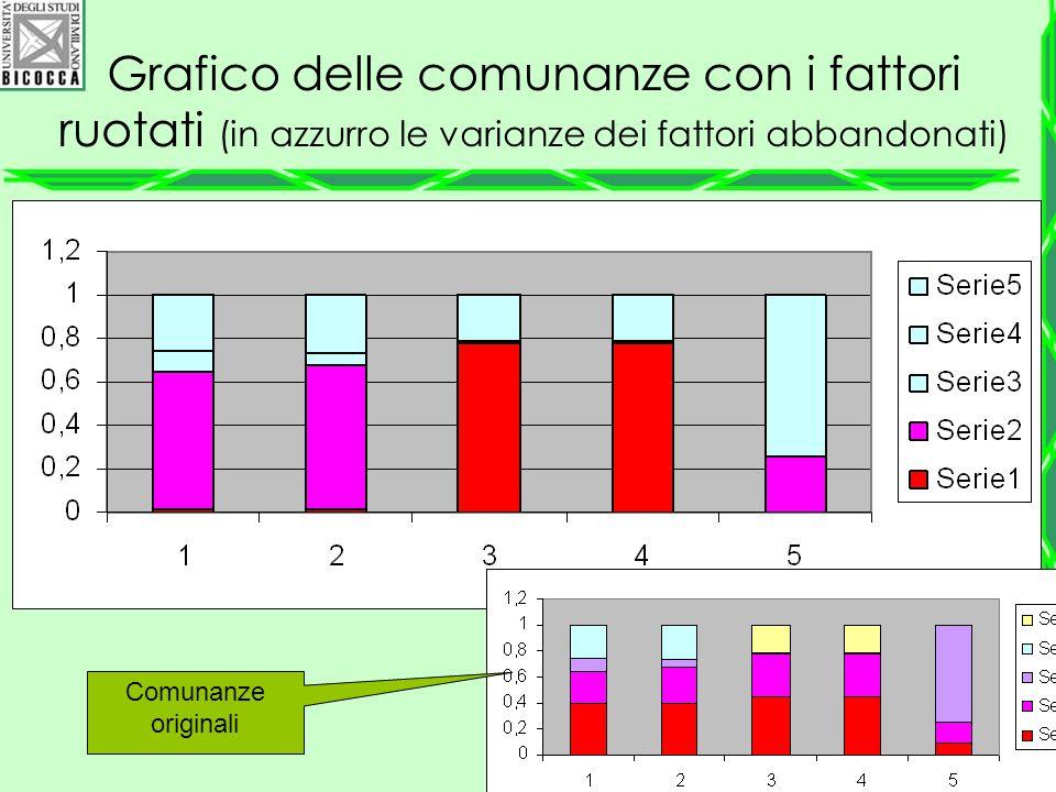 Grafico delle comunanze con i fattori ruotati (in azzurro le varianze dei fattori abbandonati) Comunanze originali