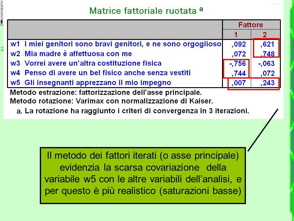 Il metodo dei fattori iterati (o asse principale) evidenzia la scarsa covariazione della variabile w5 con le altre variabili dell'analisi, e per quest