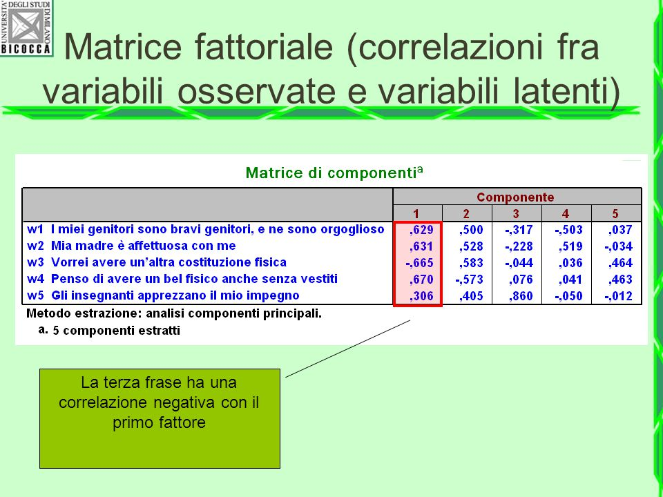 La somma dei quadrati delle saturazioni (1,780) è uguale alla varianza del fattore o autovalore Matrice fattoriale (correlazioni fra variabili osservate e variabili latenti)