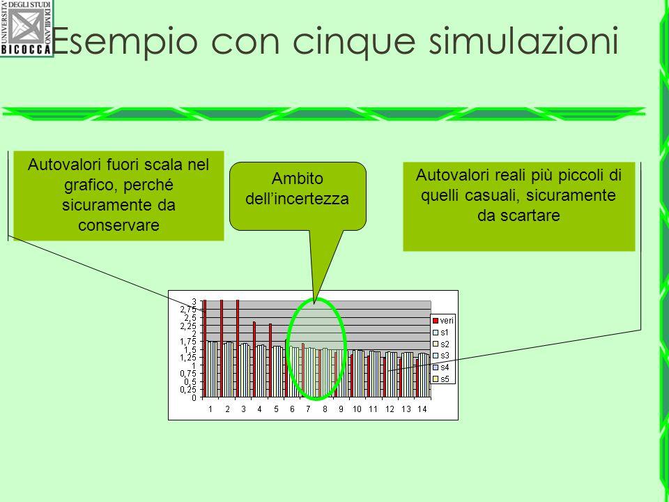 Esempio con cinque simulazioni Autovalori fuori scala nel grafico, perché sicuramente da conservare Ambito dell'incertezza Autovalori reali più piccol