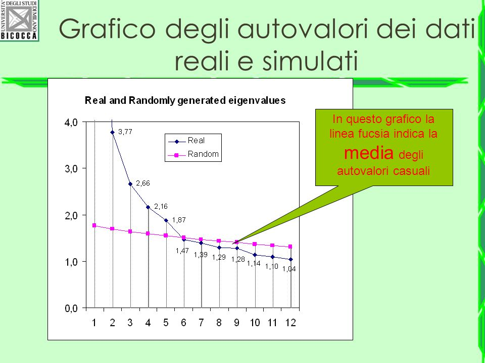 Grafico degli autovalori dei dati reali e simulati In questo grafico la linea fucsia indica la media degli autovalori casuali