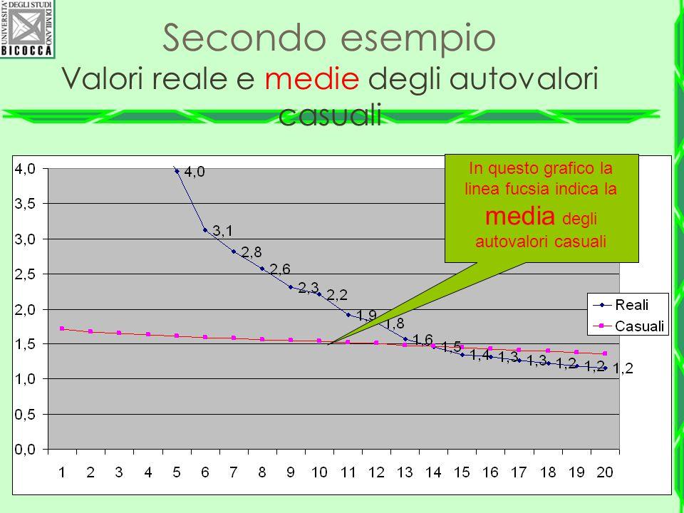 Secondo esempio Valori reale e medie degli autovalori casuali In questo grafico la linea fucsia indica la media degli autovalori casuali