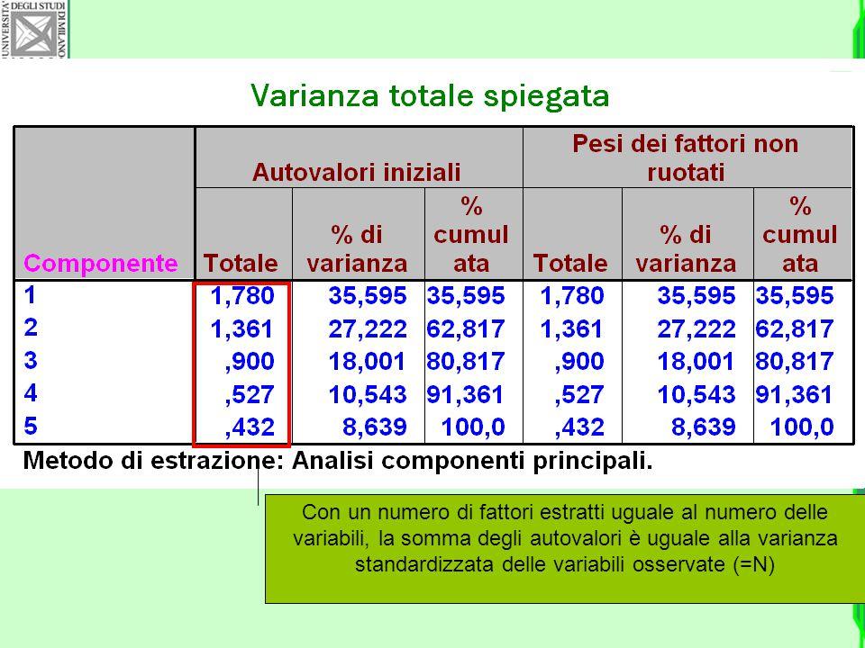 Con un numero di fattori estratti uguale al numero delle variabili, la somma degli autovalori è uguale alla varianza standardizzata delle variabili os