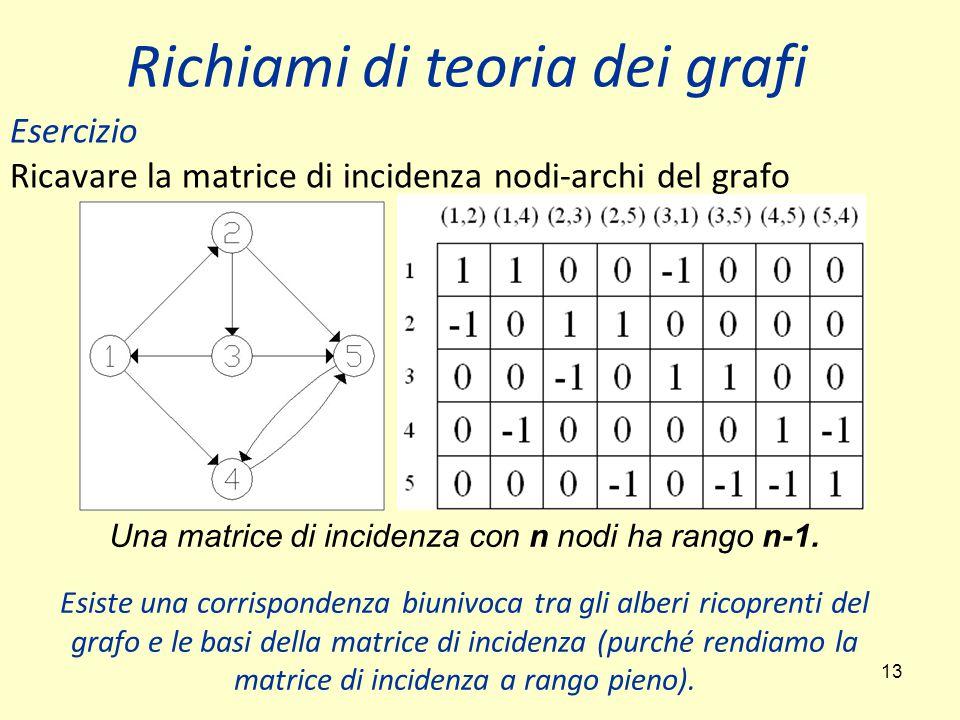 13 Esercizio Ricavare la matrice di incidenza nodi-archi del grafo Richiami di teoria dei grafi Una matrice di incidenza con n nodi ha rango n-1. Esis