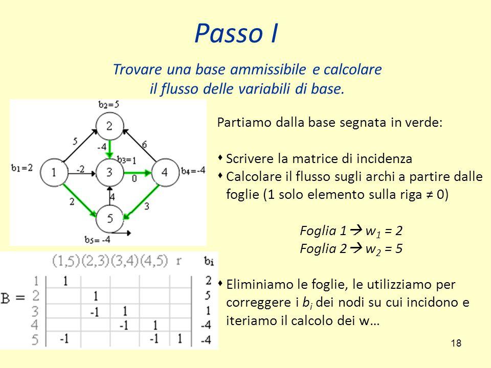 18 Passo I Trovare una base ammissibile e calcolare il flusso delle variabili di base. Partiamo dalla base segnata in verde:  Scrivere la matrice di