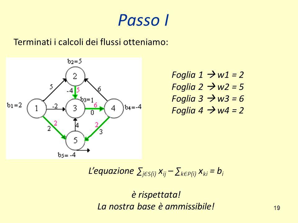 19 Passo I Terminati i calcoli dei flussi otteniamo: Foglia 1  w1 = 2 Foglia 2  w2 = 5 Foglia 3  w3 = 6 Foglia 4  w4 = 2 L'equazione ∑ jЄS(i) x ij
