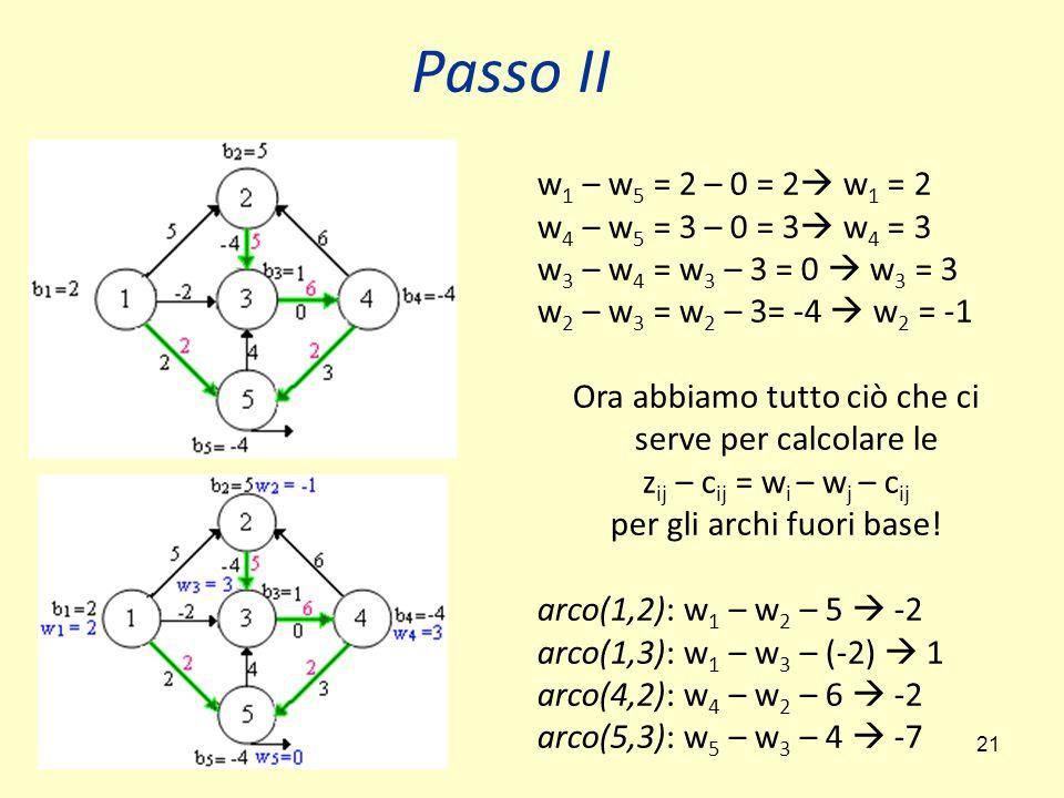 21 Passo II w 1 – w 5 = 2 – 0 = 2  w 1 = 2 w 4 – w 5 = 3 – 0 = 3  w 4 = 3 w 3 – w 4 = w 3 – 3 = 0  w 3 = 3 w 2 – w 3 = w 2 – 3= -4  w 2 = -1 Ora abbiamo tutto ciò che ci serve per calcolare le z ij – c ij = w i – w j – c ij per gli archi fuori base.