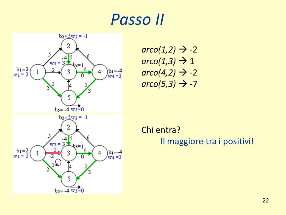 22 Passo II arco(1,2)  -2 arco(1,3)  1 arco(4,2)  -2 arco(5,3)  -7 Chi entra? Il maggiore tra i positivi!