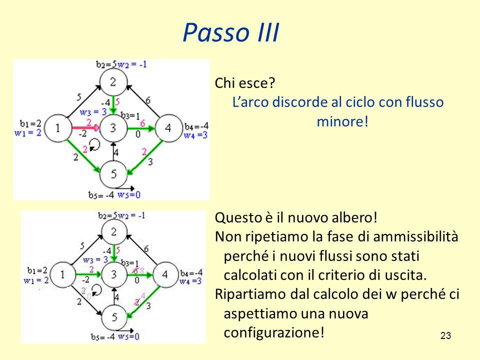 23 Passo III Chi esce.L'arco discorde al ciclo con flusso minore.