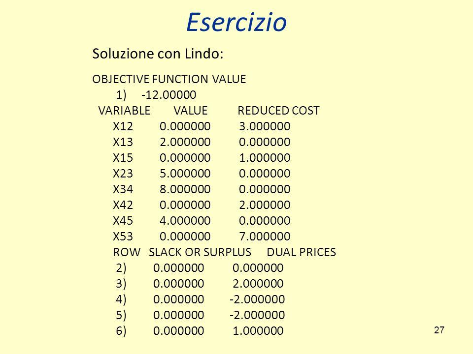 27 Soluzione con Lindo: OBJECTIVE FUNCTION VALUE 1) -12.00000 VARIABLE VALUE REDUCED COST X12 0.000000 3.000000 X13 2.000000 0.000000 X15 0.000000 1.000000 X23 5.000000 0.000000 X34 8.000000 0.000000 X42 0.000000 2.000000 X45 4.000000 0.000000 X53 0.000000 7.000000 ROW SLACK OR SURPLUS DUAL PRICES 2) 0.000000 0.000000 3) 0.000000 2.000000 4) 0.000000 -2.000000 5) 0.000000 -2.000000 6) 0.000000 1.000000 Esercizio