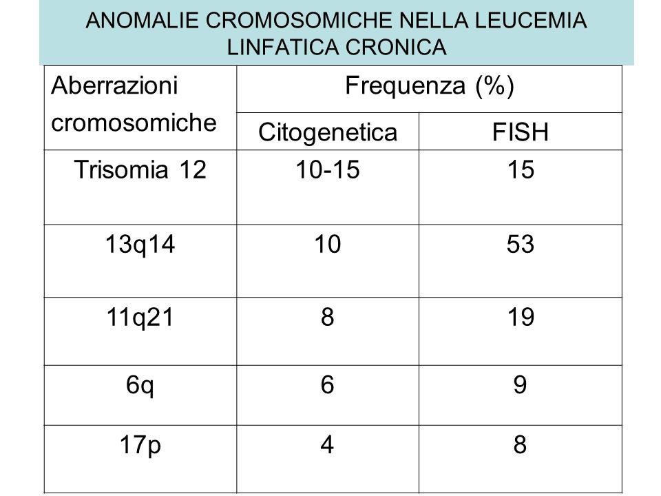 ANOMALIE CROMOSOMICHE NELLA LEUCEMIA LINFATICA CRONICA Aberrazioni cromosomiche Frequenza (%) CitogeneticaFISH Trisomia 1210-1515 13q141053 11q21819 6