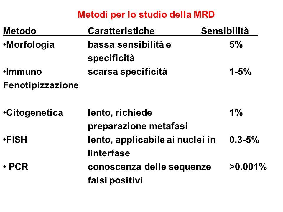 Metodi per lo studio della MRD MetodoCaratteristicheSensibilità Morfologiabassa sensibilità e5% specificità Immuno scarsa specificità 1-5% Fenotipizza