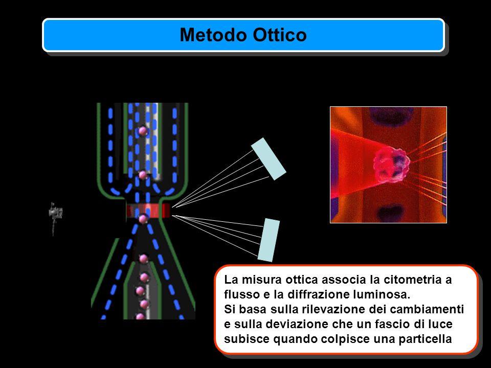 La misura ottica associa la citometria a flusso e la diffrazione luminosa. Si basa sulla rilevazione dei cambiamenti e sulla deviazione che un fascio