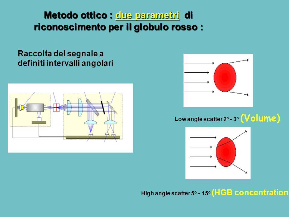 Low angle scatter 2 o - 3 o (Volume) High angle scatter 5 o - 15 o (HGB concentration) Metodo ottico : due parametri di riconoscimento per il globulo