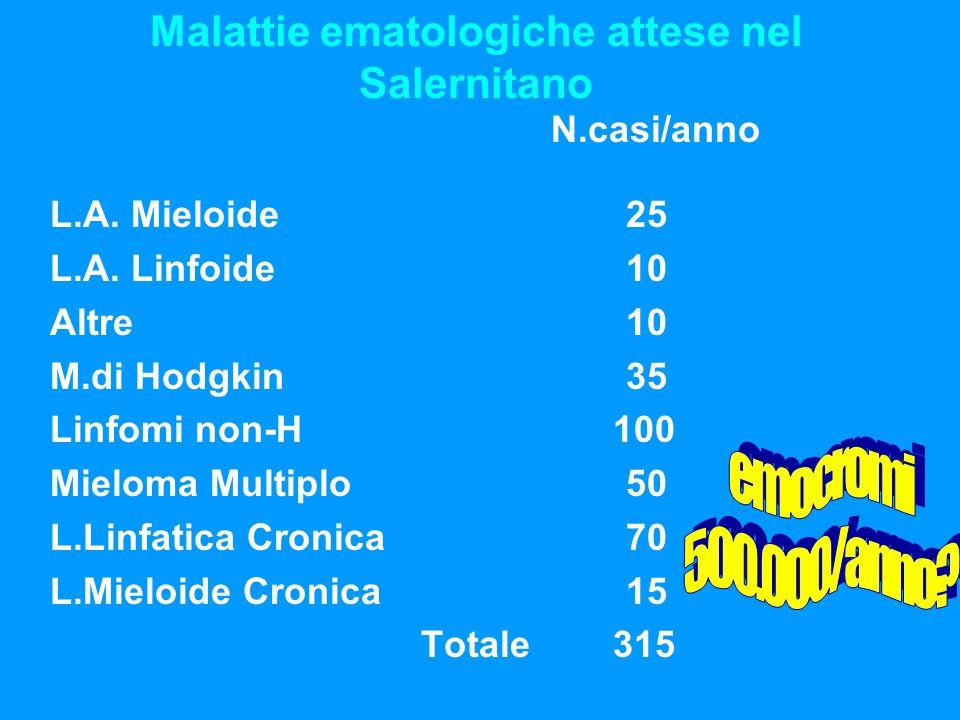 Malattie ematologiche attese nel Salernitano N.casi/anno L.A. Mieloide 25 L.A. Linfoide 10 Altre 10 M.di Hodgkin 35 Linfomi non-H 100 Mieloma Multiplo