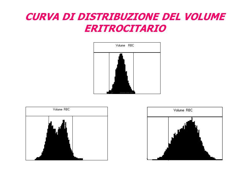 CURVA DI DISTRIBUZIONE DEL VOLUME ERITROCITARIO