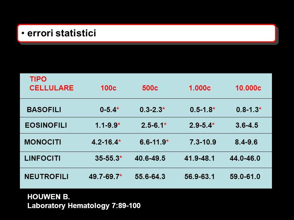 errori statistici TIPO CELLULARE 100c 500c 1.000c10.000c BASOFILI 0-5.4* 0.3-2.3* 0.5-1.8* 0.8-1.3* EOSINOFILI 1.1-9.9* 2.5-6.1* 2.9-5.4* 3.6-4.5 MONO