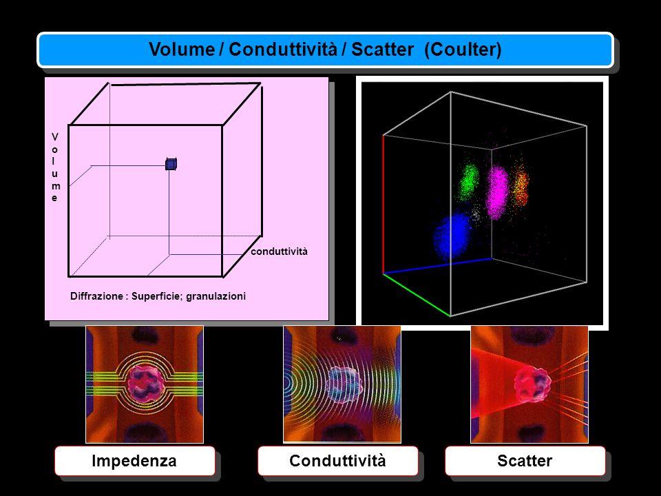 Diffrazione : Superficie; granulazioni VolumeVolume conduttività Impedenza Conduttività Scatter Volume / Conduttività / Scatter (Coulter)