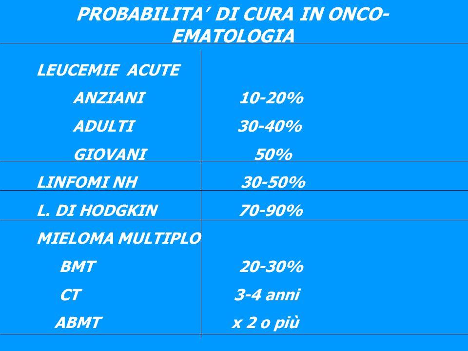 PROBABILITA' DI CURA IN ONCO- EMATOLOGIA LEUCEMIE ACUTE ANZIANI 10-20% ADULTI 30-40% GIOVANI 50% LINFOMI NH 30-50% L. DI HODGKIN 70-90% MIELOMA MULTIP