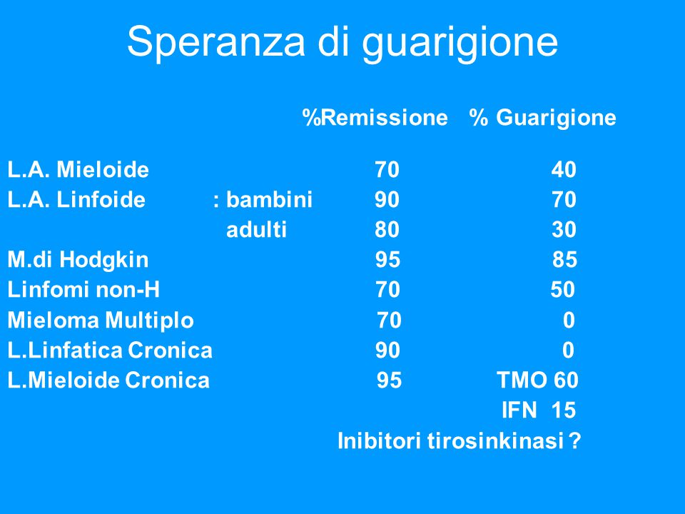Speranza di guarigione %Remissione % Guarigione L.A.