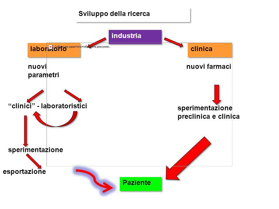 """Sviluppo della ricerca clinica laboratorio industria nuovi parametri nuovi farmaci sperimentazione preclinica e clinica Paziente """"clinici"""" - laborator"""