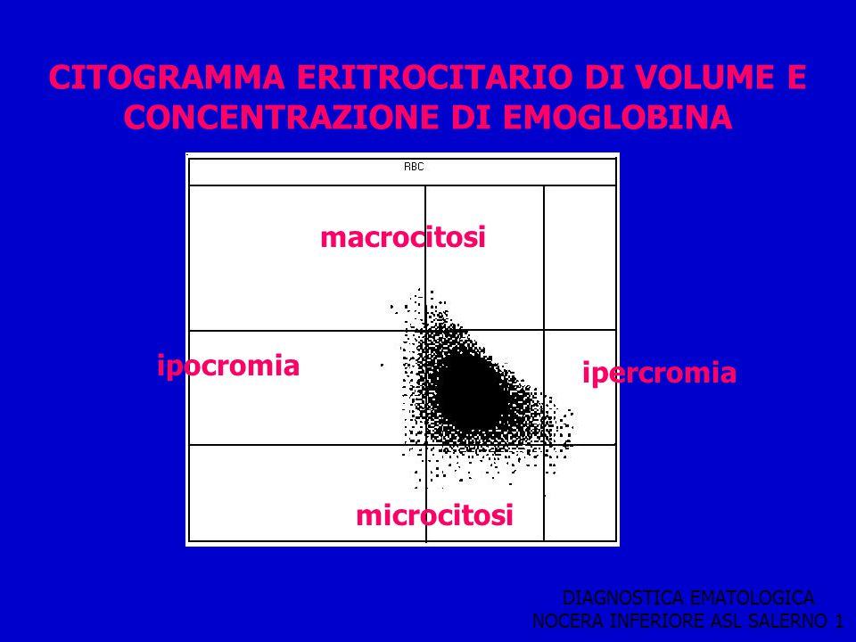DIAGNOSTICA EMATOLOGICA NOCERA INFERIORE ASL SALERNO 1 CITOGRAMMA ERITROCITARIO DI VOLUME E CONCENTRAZIONE DI EMOGLOBINA ipocromia macrocitosi ipercro